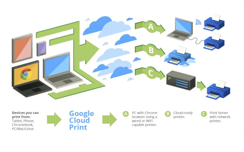 Enregistrer les contacts sur Google