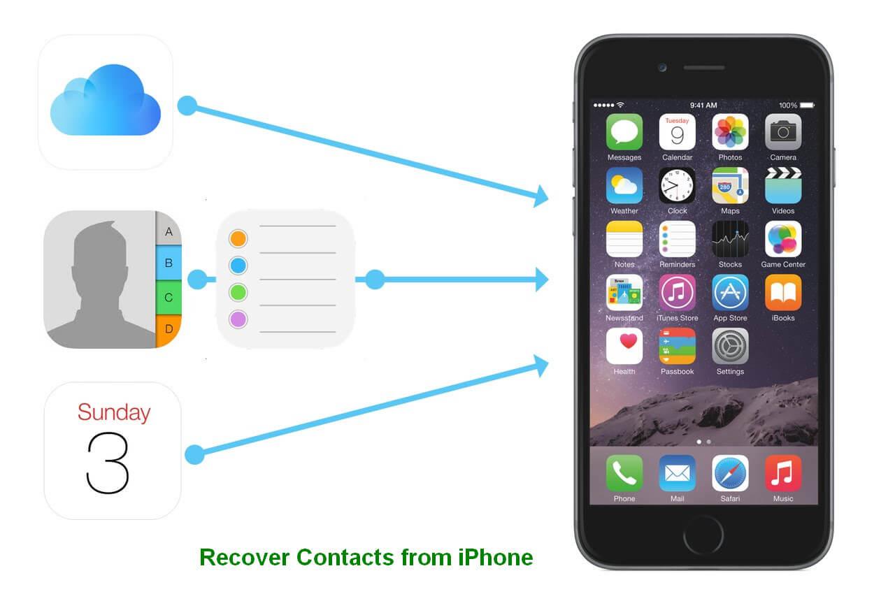 從Iphone 1恢復聯繫人